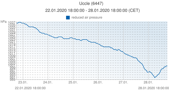 Uccle, Belgica (6447): reduced air pressure: 22.01.2020 18:00:00 - 28.01.2020 18:00:00 (CET)