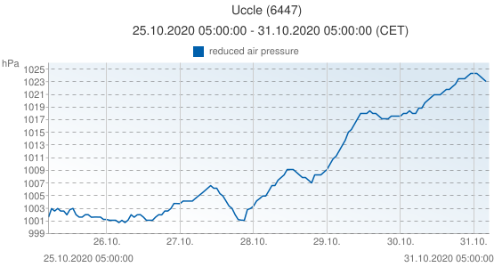 Uccle, Belgium (6447): reduced air pressure: 25.10.2020 05:00:00 - 31.10.2020 05:00:00 (CET)