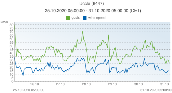 Uccle, Belgium (6447): wind speed & gusts: 25.10.2020 05:00:00 - 31.10.2020 05:00:00 (CET)