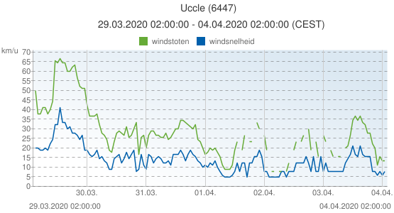 Uccle, België (6447): windsnelheid & windstoten: 29.03.2020 02:00:00 - 04.04.2020 02:00:00 (CEST)