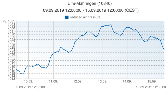 Ulm-Mähringen, Allemagne (10840): reduced air pressure: 09.09.2019 12:00:00 - 15.09.2019 12:00:00 (CEST)