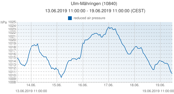 Ulm-Mähringen, Allemagne (10840): reduced air pressure: 13.06.2019 11:00:00 - 19.06.2019 11:00:00 (CEST)