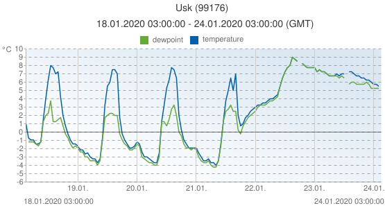 Usk, United Kingdom (99176): temperature & dewpoint: 18.01.2020 03:00:00 - 24.01.2020 03:00:00 (GMT)