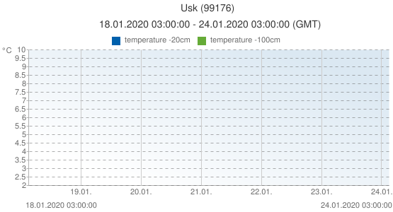 Usk, United Kingdom (99176): temperature -20cm & temperature -100cm: 18.01.2020 03:00:00 - 24.01.2020 03:00:00 (GMT)