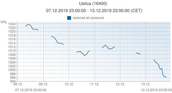 Ustica, Italia (16400): reduced air pressure: 07.12.2019 23:00:00 - 13.12.2019 23:00:00 (CET)