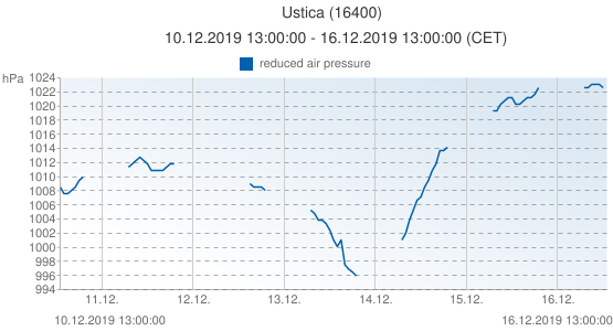 Ustica, Italy (16400): reduced air pressure: 10.12.2019 13:00:00 - 16.12.2019 13:00:00 (CET)