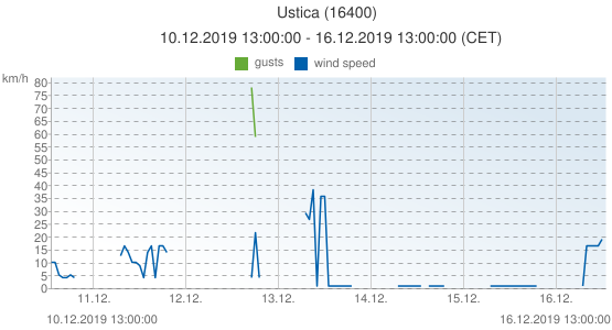Ustica, Italy (16400): wind speed & gusts: 10.12.2019 13:00:00 - 16.12.2019 13:00:00 (CET)