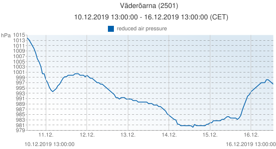 Väderöarna, Sweden (2501): reduced air pressure: 10.12.2019 13:00:00 - 16.12.2019 13:00:00 (CET)