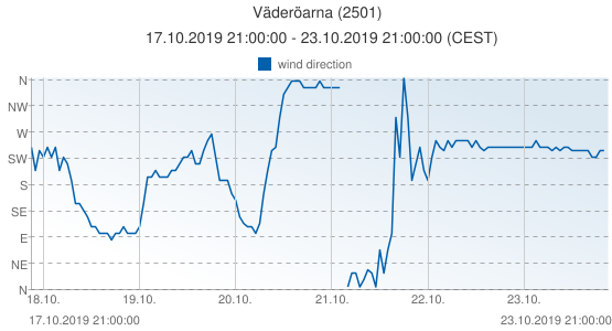 Väderöarna, Sweden (2501): wind direction: 17.10.2019 21:00:00 - 23.10.2019 21:00:00 (CEST)