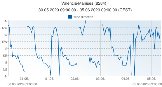 Valencia/Manises, Spain (8284): wind direction: 30.05.2020 09:00:00 - 05.06.2020 09:00:00 (CEST)