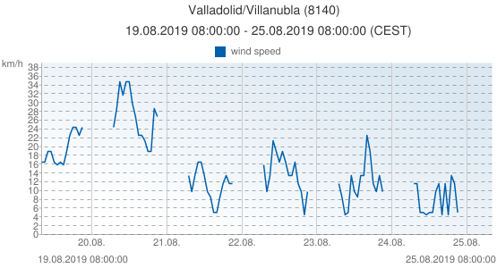 Valladolid/Villanubla, Spain (8140): wind speed: 19.08.2019 08:00:00 - 25.08.2019 08:00:00 (CEST)