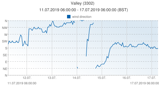Valley, United Kingdom (3302): wind direction: 11.07.2019 06:00:00 - 17.07.2019 06:00:00 (BST)