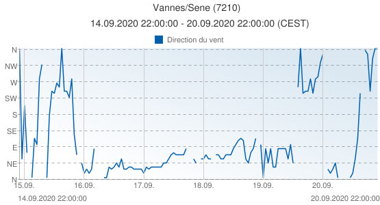 Vannes/Sene, France (7210): Direction du vent: 14.09.2020 22:00:00 - 20.09.2020 22:00:00 (CEST)