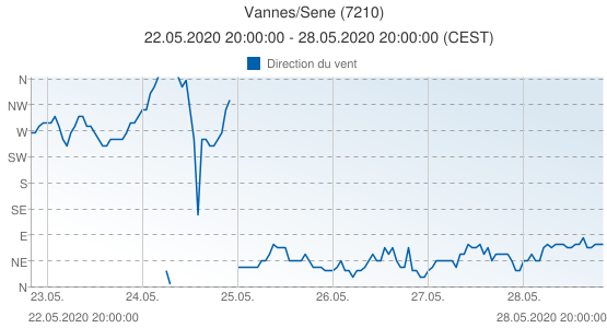 Vannes/Sene, France (7210): Direction du vent: 22.05.2020 20:00:00 - 28.05.2020 20:00:00 (CEST)