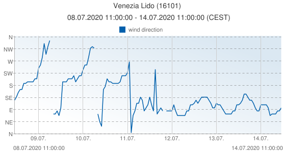 Venezia Lido, Italy (16101): wind direction: 08.07.2020 11:00:00 - 14.07.2020 11:00:00 (CEST)