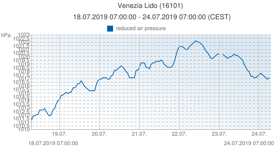 Venezia Lido, Italia (16101): reduced air pressure: 18.07.2019 07:00:00 - 24.07.2019 07:00:00 (CEST)