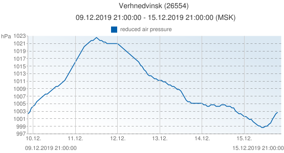 Verhnedvinsk, Belarus (26554): reduced air pressure: 09.12.2019 21:00:00 - 15.12.2019 21:00:00 (MSK)