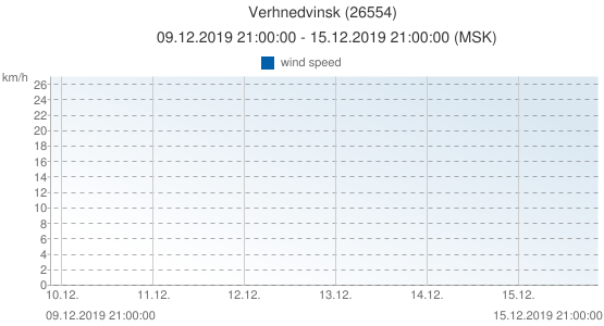 Verhnedvinsk, Belarus (26554): wind speed: 09.12.2019 21:00:00 - 15.12.2019 21:00:00 (MSK)