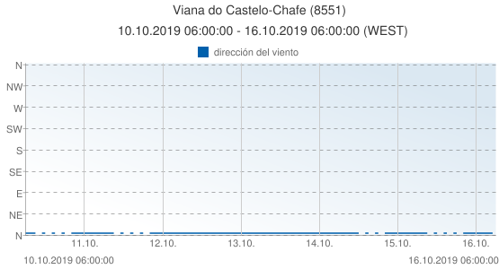 Viana do Castelo-Chafe, Portugal (8551): dirección del viento: 10.10.2019 06:00:00 - 16.10.2019 06:00:00 (WEST)