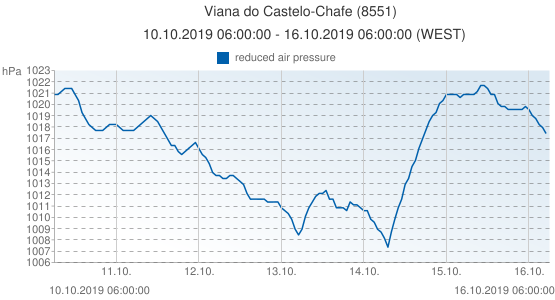 Viana do Castelo-Chafe, Portugal (8551): reduced air pressure: 10.10.2019 06:00:00 - 16.10.2019 06:00:00 (WEST)