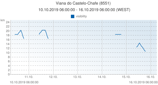 Viana do Castelo-Chafe, Portugal (8551): visibility: 10.10.2019 06:00:00 - 16.10.2019 06:00:00 (WEST)