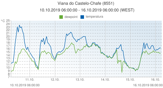 Viana do Castelo-Chafe, Portugal (8551): temperatura & dewpoint: 10.10.2019 06:00:00 - 16.10.2019 06:00:00 (WEST)