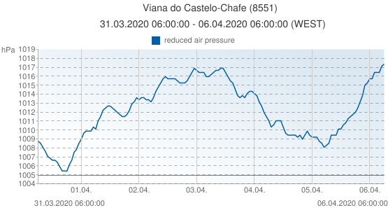 Viana do Castelo-Chafe, Portugal (8551): reduced air pressure: 31.03.2020 06:00:00 - 06.04.2020 06:00:00 (WEST)