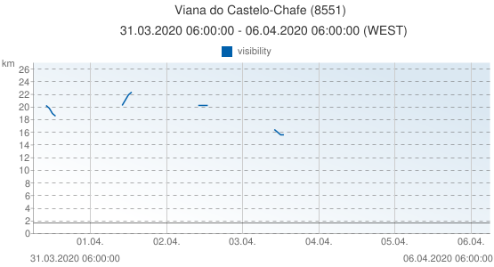 Viana do Castelo-Chafe, Portugal (8551): visibility: 31.03.2020 06:00:00 - 06.04.2020 06:00:00 (WEST)