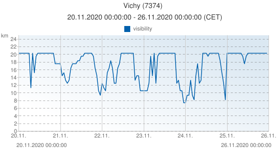 Vichy, France (7374): visibility: 20.11.2020 00:00:00 - 26.11.2020 00:00:00 (CET)