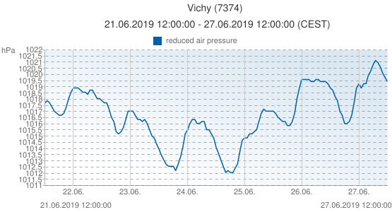 Vichy, France (7374): reduced air pressure: 21.06.2019 12:00:00 - 27.06.2019 12:00:00 (CEST)