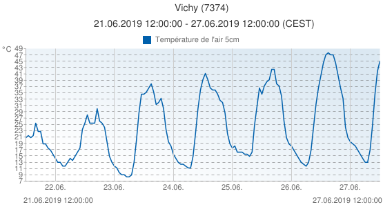 Vichy, France (7374): Température de l'air 5cm: 21.06.2019 12:00:00 - 27.06.2019 12:00:00 (CEST)
