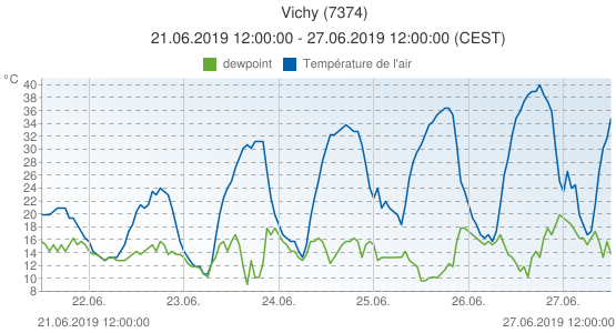 Vichy, France (7374): Température de l'air & dewpoint: 21.06.2019 12:00:00 - 27.06.2019 12:00:00 (CEST)