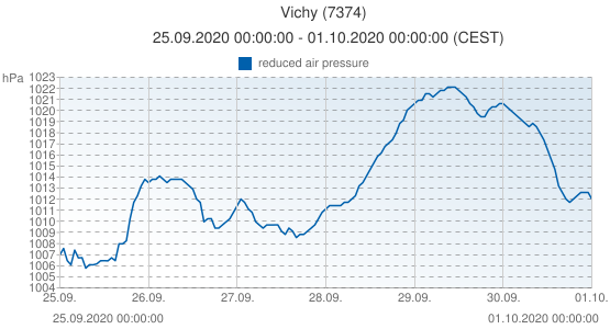 Vichy, France (7374): reduced air pressure: 25.09.2020 00:00:00 - 01.10.2020 00:00:00 (CEST)
