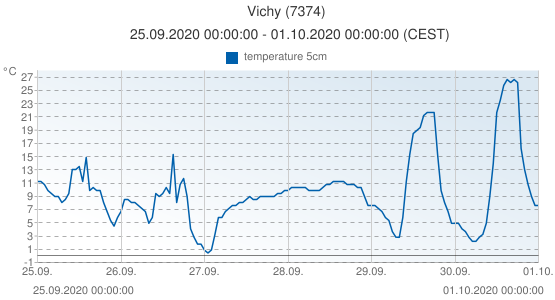 Vichy, France (7374): temperature 5cm: 25.09.2020 00:00:00 - 01.10.2020 00:00:00 (CEST)