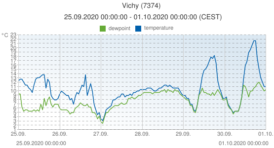Vichy, France (7374): temperature & dewpoint: 25.09.2020 00:00:00 - 01.10.2020 00:00:00 (CEST)
