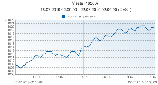 Vieste, Italy (16266): reduced air pressure: 16.07.2019 02:00:00 - 22.07.2019 02:00:00 (CEST)