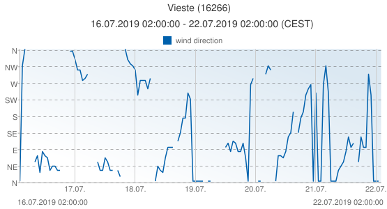 Vieste, Italy (16266): wind direction: 16.07.2019 02:00:00 - 22.07.2019 02:00:00 (CEST)