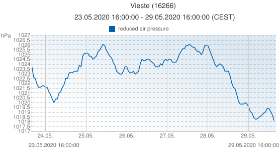 Vieste, Italy (16266): reduced air pressure: 23.05.2020 16:00:00 - 29.05.2020 16:00:00 (CEST)