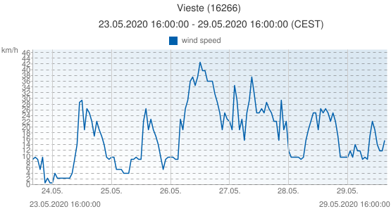 Vieste, Italy (16266): wind speed: 23.05.2020 16:00:00 - 29.05.2020 16:00:00 (CEST)