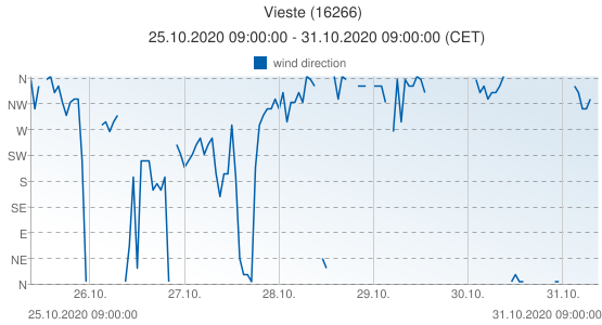 Vieste, Italy (16266): wind direction: 25.10.2020 09:00:00 - 31.10.2020 09:00:00 (CET)