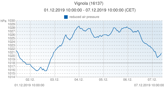 Vignola, Italia (16137): reduced air pressure: 01.12.2019 10:00:00 - 07.12.2019 10:00:00 (CET)