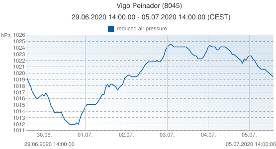Vigo Peinador, Spain (8045): reduced air pressure: 29.06.2020 14:00:00 - 05.07.2020 14:00:00 (CEST)