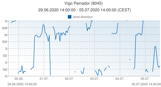 Vigo Peinador, Spain (8045): wind direction: 29.06.2020 14:00:00 - 05.07.2020 14:00:00 (CEST)