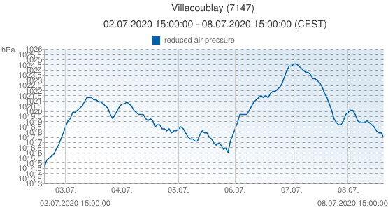 Villacoublay, France (7147): reduced air pressure: 02.07.2020 15:00:00 - 08.07.2020 15:00:00 (CEST)
