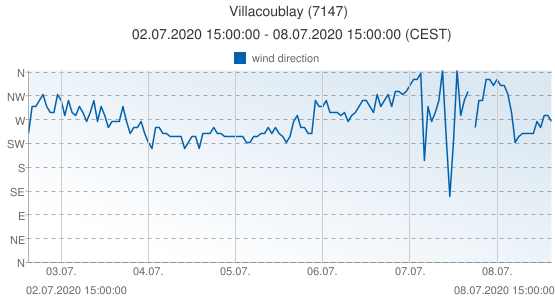 Villacoublay, France (7147): wind direction: 02.07.2020 15:00:00 - 08.07.2020 15:00:00 (CEST)