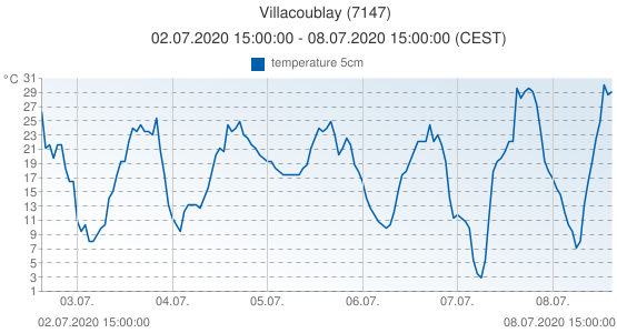 Villacoublay, France (7147): temperature 5cm: 02.07.2020 15:00:00 - 08.07.2020 15:00:00 (CEST)