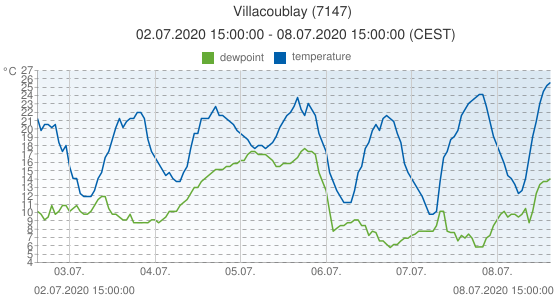 Villacoublay, France (7147): temperature & dewpoint: 02.07.2020 15:00:00 - 08.07.2020 15:00:00 (CEST)