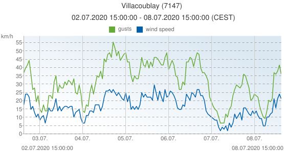 Villacoublay, France (7147): wind speed & gusts: 02.07.2020 15:00:00 - 08.07.2020 15:00:00 (CEST)