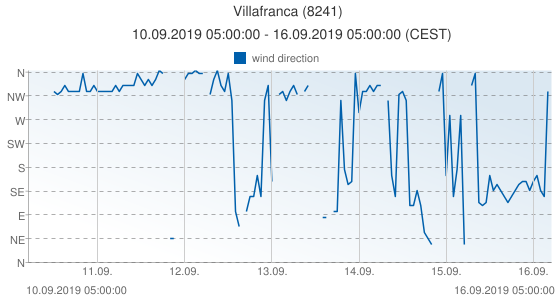 Villafranca, Spain (8241): wind direction: 10.09.2019 05:00:00 - 16.09.2019 05:00:00 (CEST)
