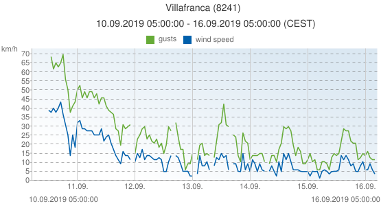 Villafranca, Spain (8241): wind speed & gusts: 10.09.2019 05:00:00 - 16.09.2019 05:00:00 (CEST)